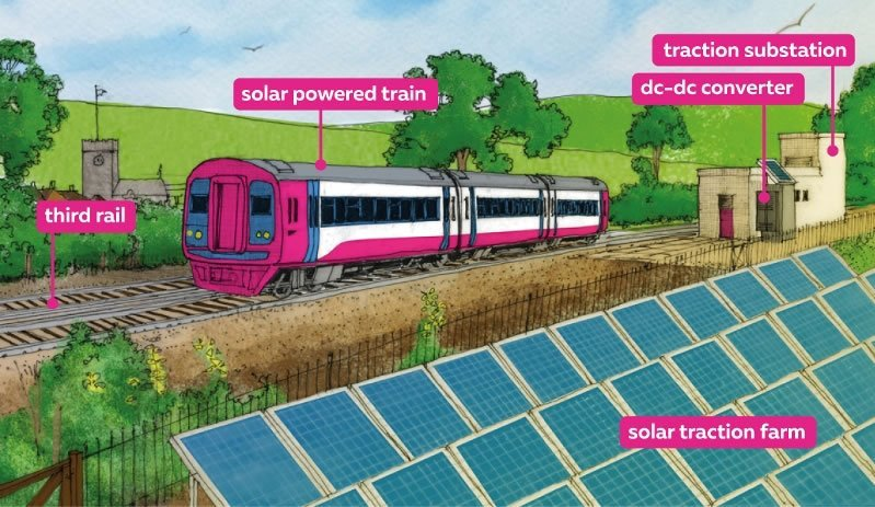 More about solar powered trains
